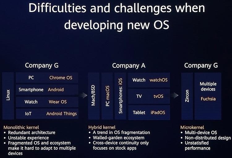 """Huawei представила свою новую распределённую операционную систему HarmonyOS"""""""