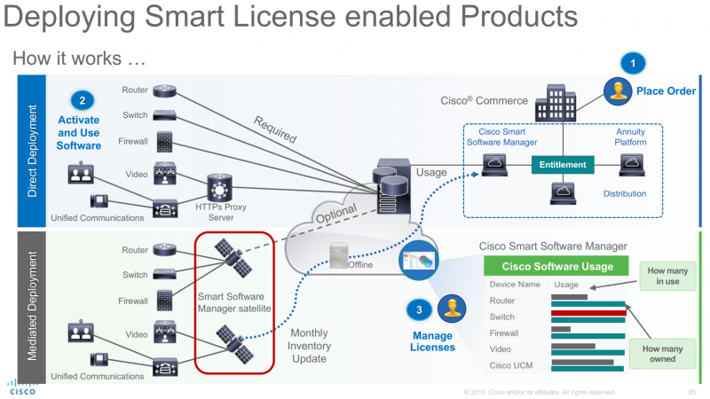 Cisco Smart Licensing
