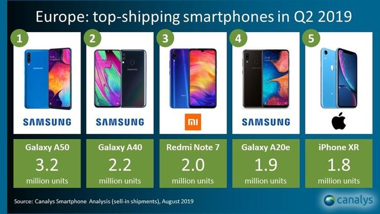 """Samsung занимает 40 % рынка смартфонов в Европе"""""""