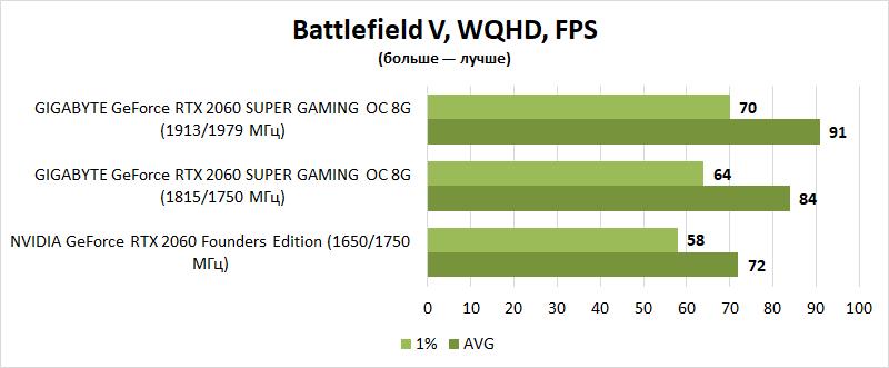 Обзор видеокарты GIGABYTE GeForce RTX 2060 SUPER GAMING OC 8G: вот сразу бы так