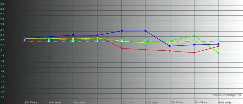 Xiaomi Mi A3, гамма. Желтая линия – показатели Mi A3, пунктирная – эталонная гамма