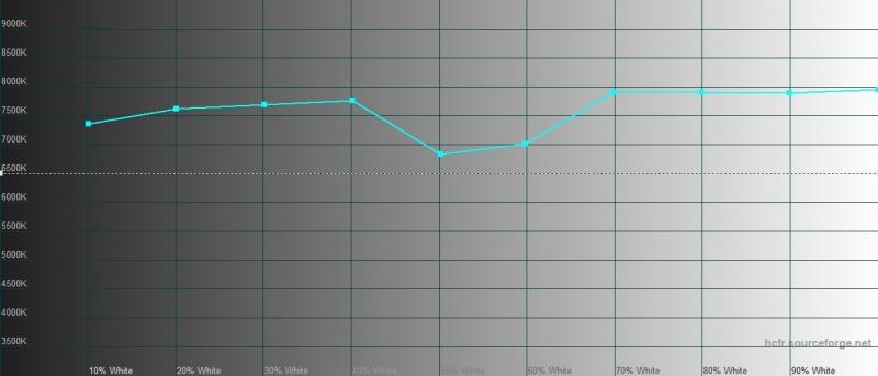 Xiaomi Mi A3, цветовая температура. Голубая линия – показатели Mi A3, пунктирная – эталонная температура