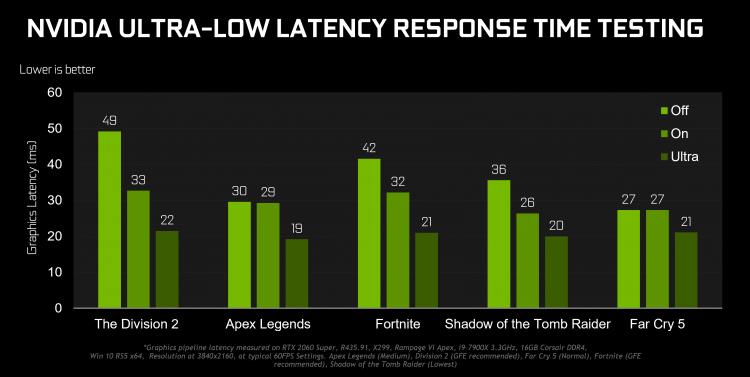 """NVIDIA GeForce 436.02 к gamescom: специальный драйвер с оптимизациями для популярных игр"""""""