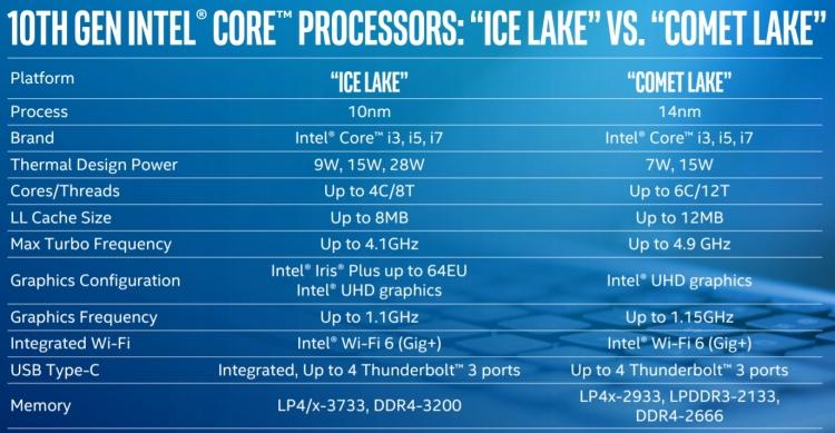 """Intel анонсировала мобильные Comet Lake: до шести ядер в тонких ноутбуках и Wi-Fi 6"""""""