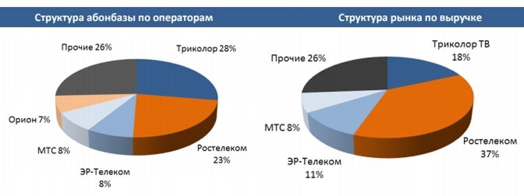 """Россияне отключаются от кабельного телевидения"""""""