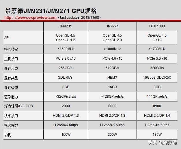 """Четвёртому игроку приготовиться: китайцы готовят свою «GTX 1080»"""""""
