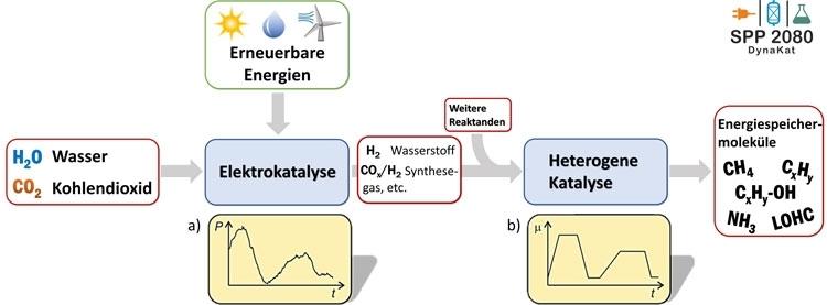 Варианты преобразования электричества в химическое сырьё или топливо