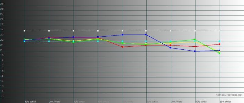 Google Pixel 3a, гамма в режиме «натуральных цветов». Желтая линия – показатели Pixel 3a, пунктирная – эталонная гамма