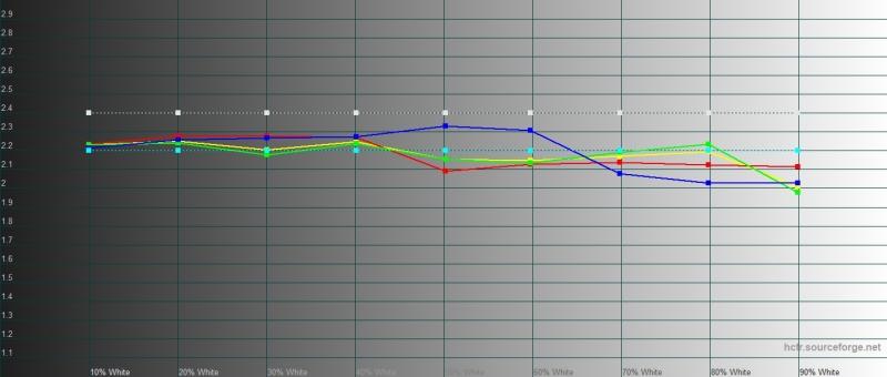 Google Pixel 3a, гамма в режиме «ярких цветов». Желтая линия – показатели Pixel 3a, пунктирная – эталонная гамма