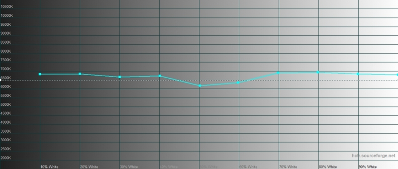 Google Pixel 3a, цветовая температура в режиме «натуральных цветов». Голубая линия – показатели Pixel 3a, пунктирная – эталонная температура
