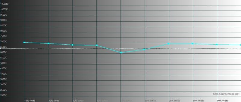 Google Pixel 3a, цветовая температура в режиме «ярких цветов». Голубая линия – показатели Pixel 3a, пунктирная – эталонная температура