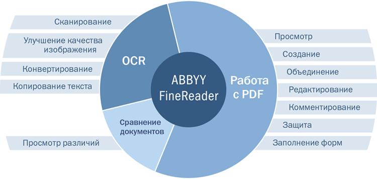 ABBYY FineReader 15 предоставляет широкий спектр возможностей в одной программе