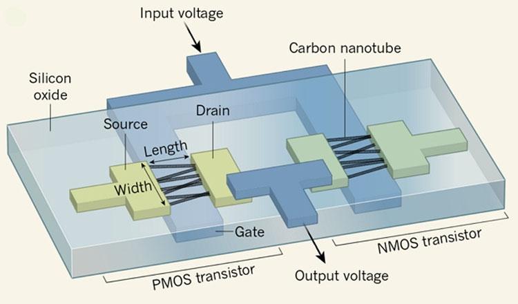 """Представлен полностью рабочий процессор на транзисторах из углеродных нанотрубок"""""""