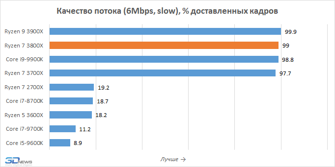 https://3dnews.ru/assets/external/illustrations/2019/08/30/993310/streaming-4.png
