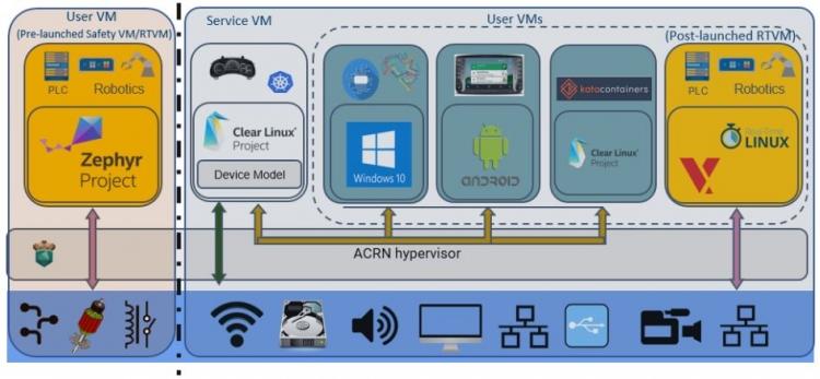 Компактный гипервизор для IoT устройств, систем реального времени и критичных к безопасности задач ACRN обновился до версии 1.2, получив поддержку UEFI Secure Boot и Kata Containers