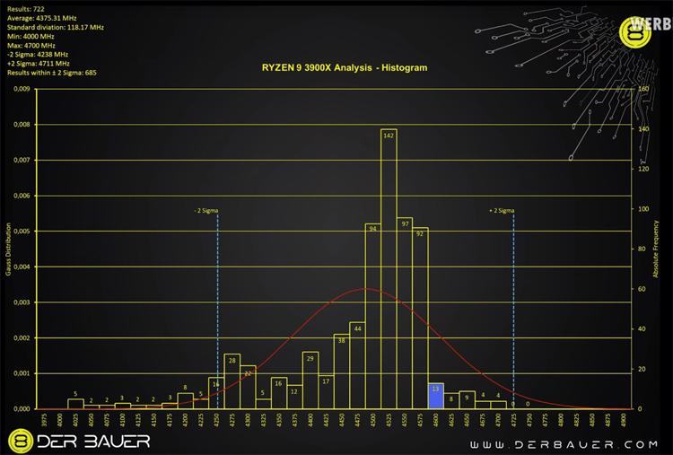 Распределение максимальных частот Ryzen 9 3900X / Der8auer
