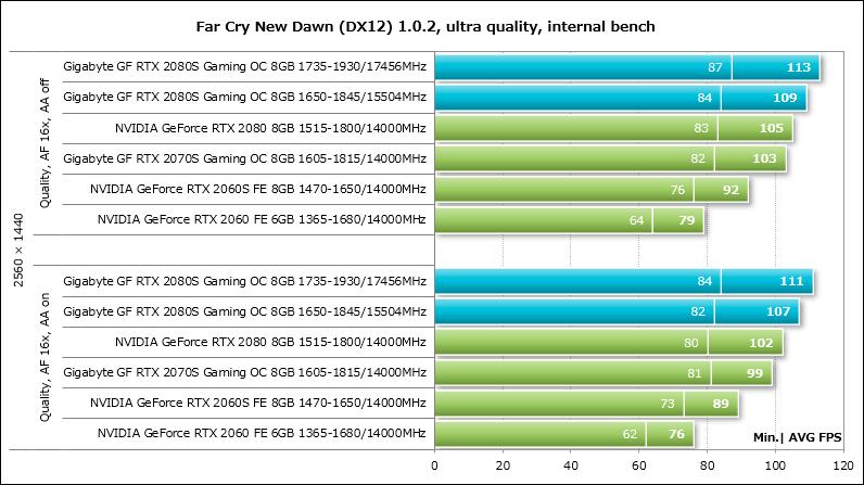 Обзор и тестирование видеокарты Gigabyte GeForce RTX 2080 SUPER Gaming OC