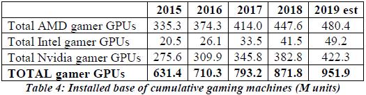 """AMD занимает более половины рынка игровой графики — благодаря консолям"""""""