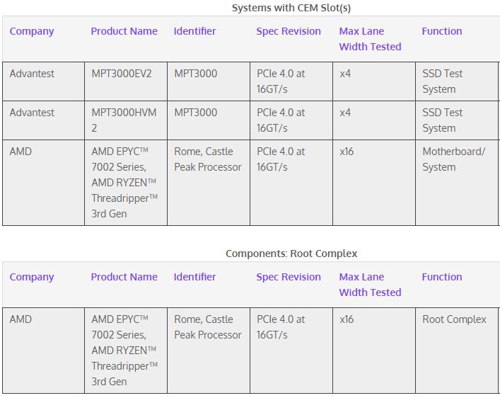 Источник изображения: PCI-SIG