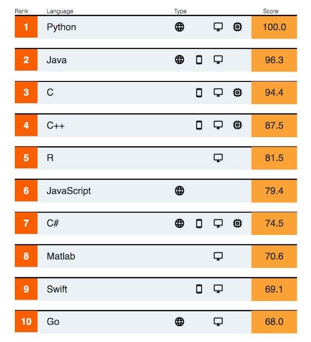 """IEEE Spectrum опубликовал рейтинг языков программирования"""""""