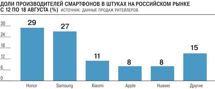 На продукцию LG сейчас приходится не более 2 % продаж смартфонов