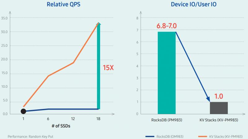 В своей презентации Samsung показывает, что RocksDB на базе в SSD Samsung KV работала значительно быстрее, как с точки зрения количества запросов в секунду (QPS), так и по количеству операций ввода-вывода устройства