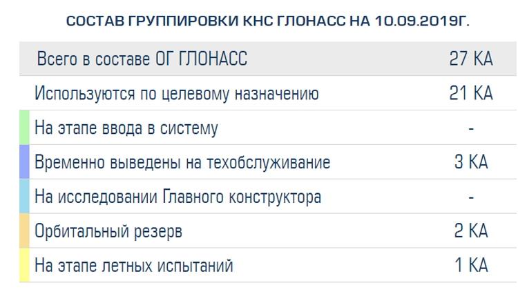 """Группировка ГЛОНАСС теряет активные спутники"""""""