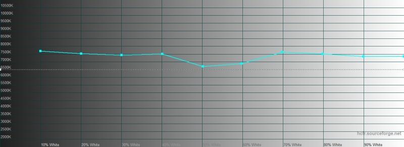Samsung Galaxy Note10+, цветовая температура в режиме цветопередачи «насыщенные цвета». Голубая линия – показатели Galaxy Note10+, пунктирная – эталонная температура