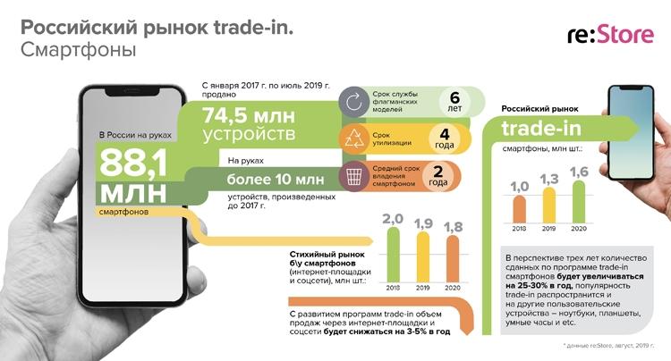 """Плюс 25–30 процентов в год: на российском рынке смартфонов trade-in ожидается устойчивый рост"""""""