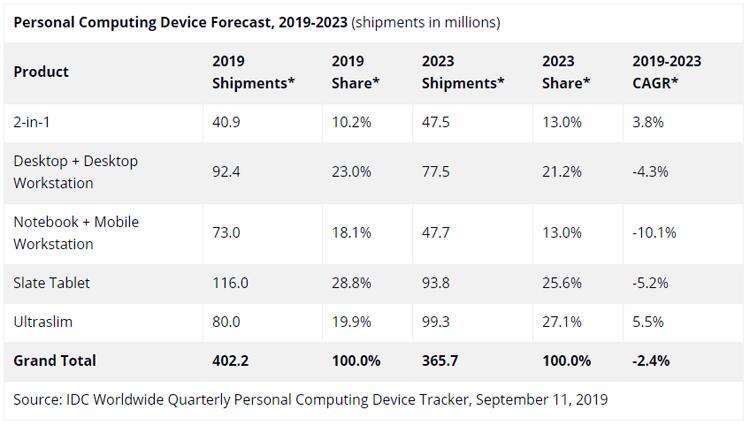 """На мировом рынке персональных компьютерных устройств ожидается спад"""""""
