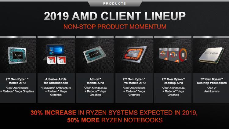 """Ноутбуки на базе 7-нм процессоров AMD появятся в следующем году"""""""