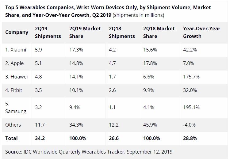 """Xiaomi лидирует на рынке носимых на запястье устройств"""""""