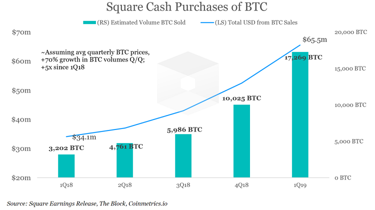 """В дополнение к криптоторговле сервис мобильных платежейДжека Дорси Square Cash App займётся торговлей акциями"""""""