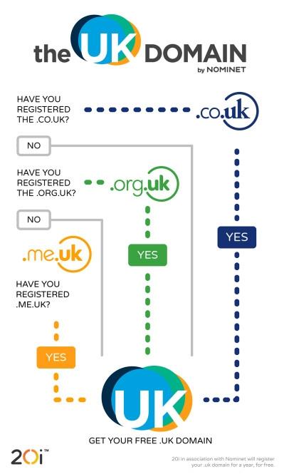 Изначально регистрация доменов .uk в Великобритании была запрещена, но в 2014 году национальный регистратор отменил данный запрет