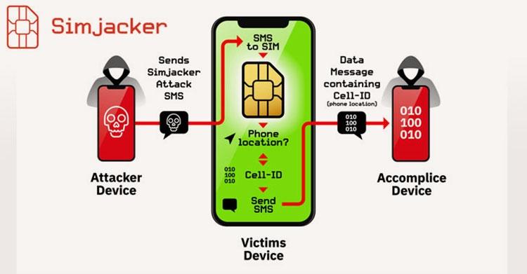 """В SIM-картах выявлена ошибка, позволяющая взломать телефон отправкой SMS"""""""