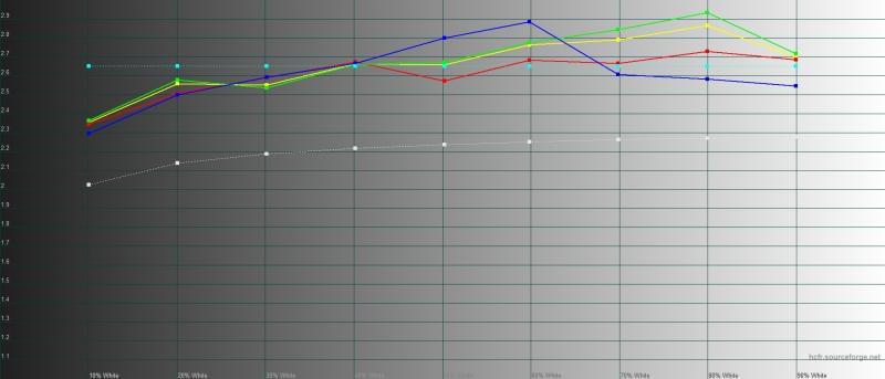 BQ Strike Power Max, гамма. Желтая линия – показатели Strike Power Max, пунктирная – эталонная гамма