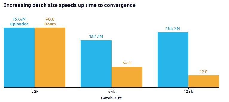 Увеличение тренировочных объектов и входных данных позволило значительно сократить время обучения агентов