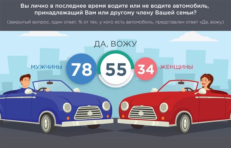 Иллюстрации ВЦИОМ