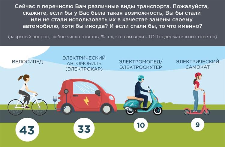 """Каждый третий автомобилист в России готов пересесть на электрокар"""""""