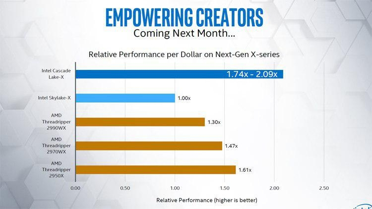 "Платформа LGA 2066 станет гораздо доступнее благодаря Intel Cascade Lake-X"""