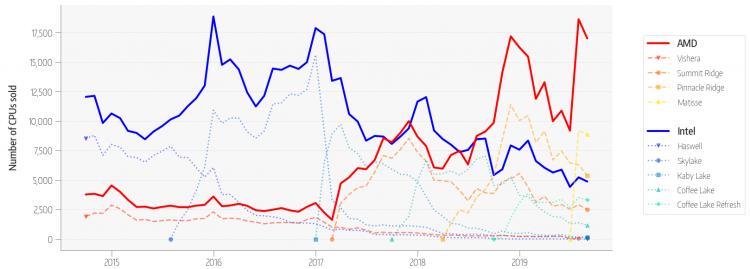 В статистике MindFactory процессоры AMD Ryzen стали прорывом пятилетки