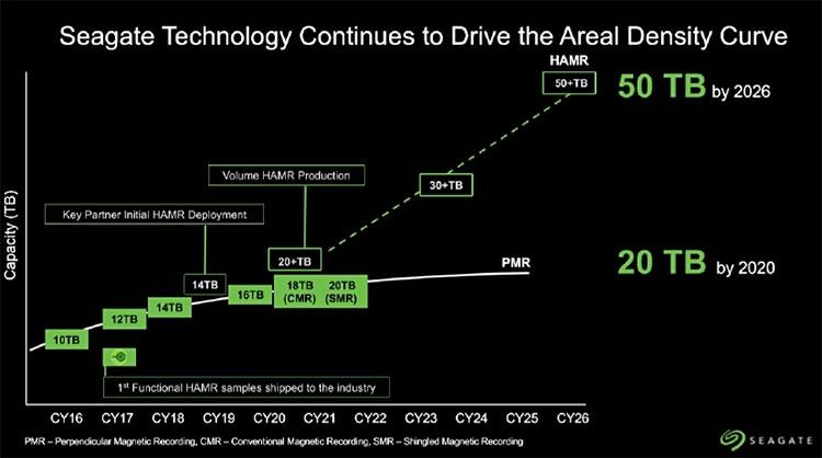 """Seagate: SSD не будут угрожать нашим накопителям ещё минимум 15 лет"""""""