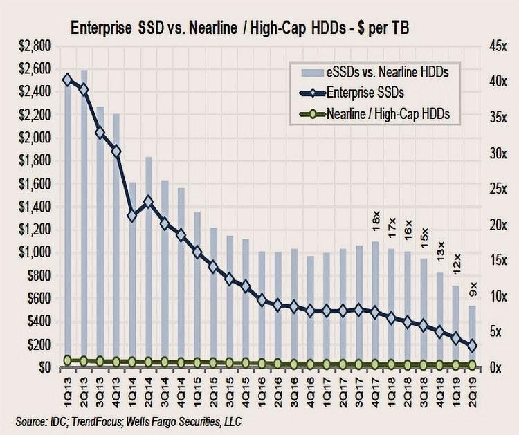 Seagate не считает, что кривые стоимости единицы данных для HDD и SSD продолжат опасное для магнитных накопителей сближение