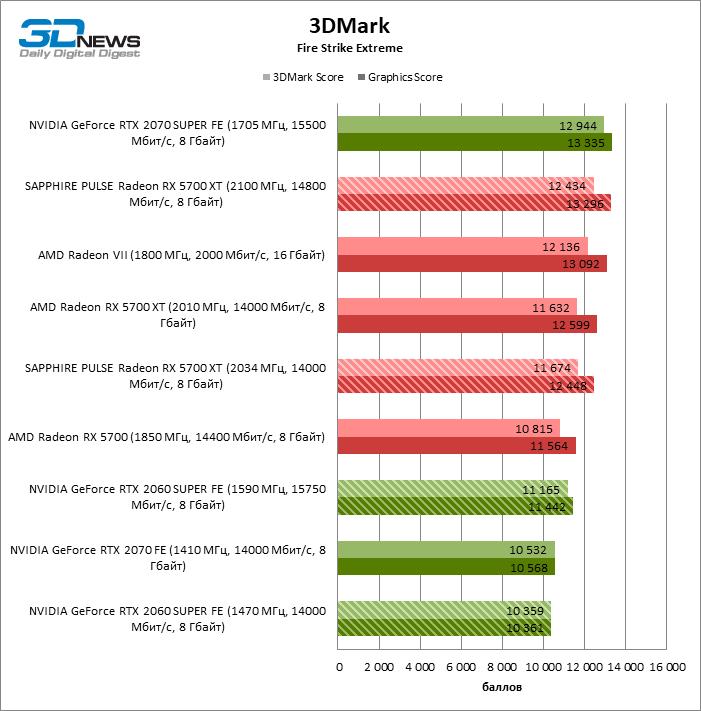 Обзор видеокарты SAPPHIRE PULSE Radeon RX 5700 XT: кулер здорового человека