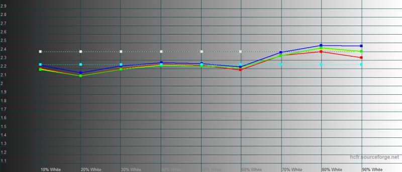 iPhone 11 Pro Max, гамма. Желтая линия – показатели iPhone 11 Pro Max, пунктирная – эталонная гамма