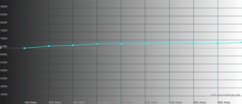 iPhone 11 Pro Max, цветовая температура. Голубая линия – показатели iPhone 11 Pro Max, пунктирная – эталонная температура