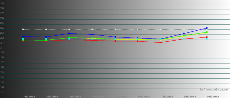 iPhone 11 Pro Max, гамма в режиме True Tone. Желтая линия – показатели iPhone 11 Pro Max, пунктирная – эталонная гамма