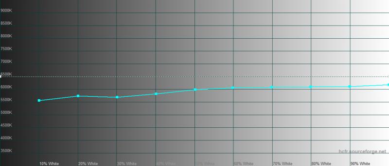 iPhone 11 Pro Max, цветовая температура в режиме True Tone. Голубая линия – показатели iPhone 11 Pro Max, пунктирная – эталонная температура
