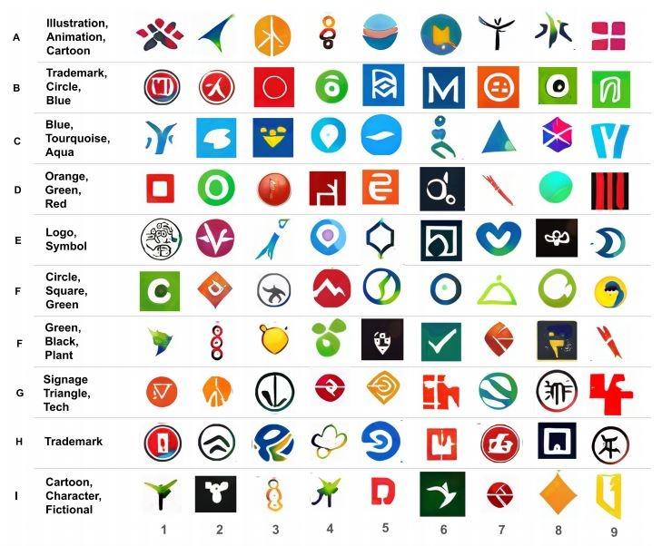 Модель способна группировать полученные логотипы по определённым наборам признаков