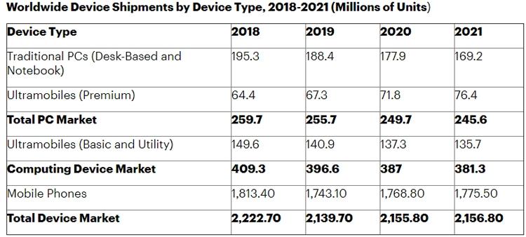 """Gartner: на рынке смартфонов и компьютеров в 2019 году ожидается спад"""""""